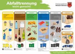 EMO Trennhilfe Muellplaetze 2020 ©Entsorgungsbetrieb Märkisch-Oderland